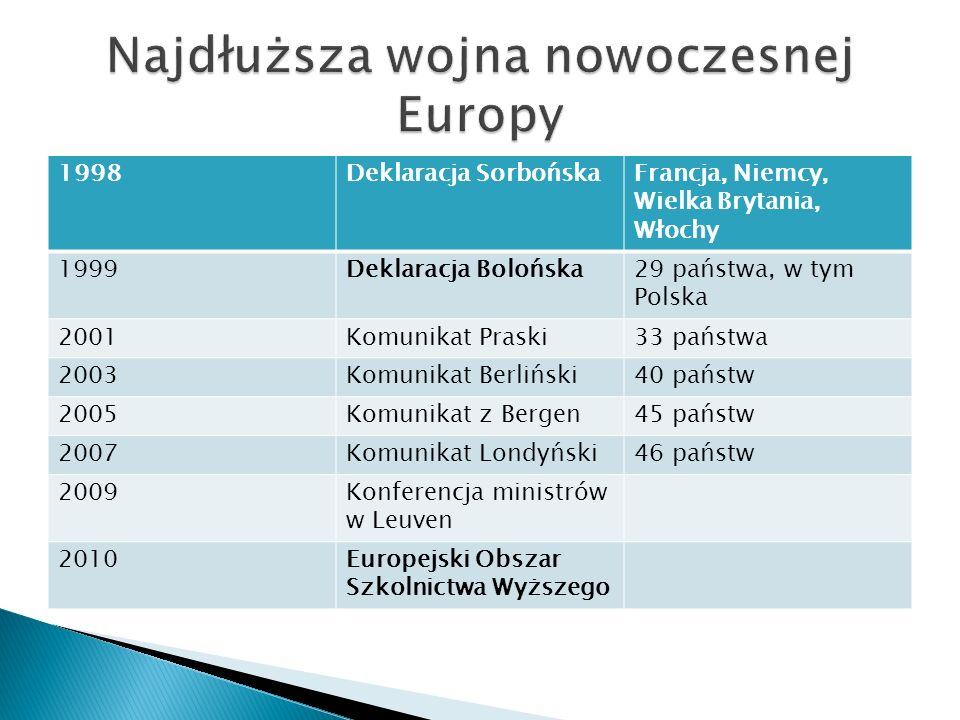 1998Deklaracja SorbońskaFrancja, Niemcy, Wielka Brytania, Włochy 1999Deklaracja Bolońska29 państwa, w tym Polska 2001Komunikat Praski33 państwa 2003Ko