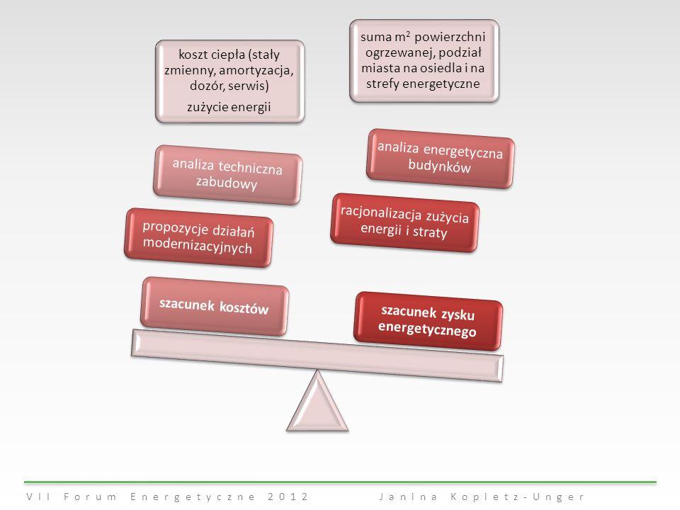 VII Forum Energetyczne 2012 Janina Kopietz-Unger koszt ciepła (stały zmienny, amortyzacja, dozór, serwis) zużycie energii suma m 2 powierzchni ogrzewa