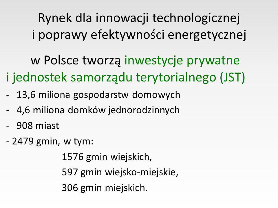 Rynek dla innowacji technologicznej i poprawy efektywności energetycznej w Polsce tworzą inwestycje prywatne i jednostek samorządu terytorialnego (JST