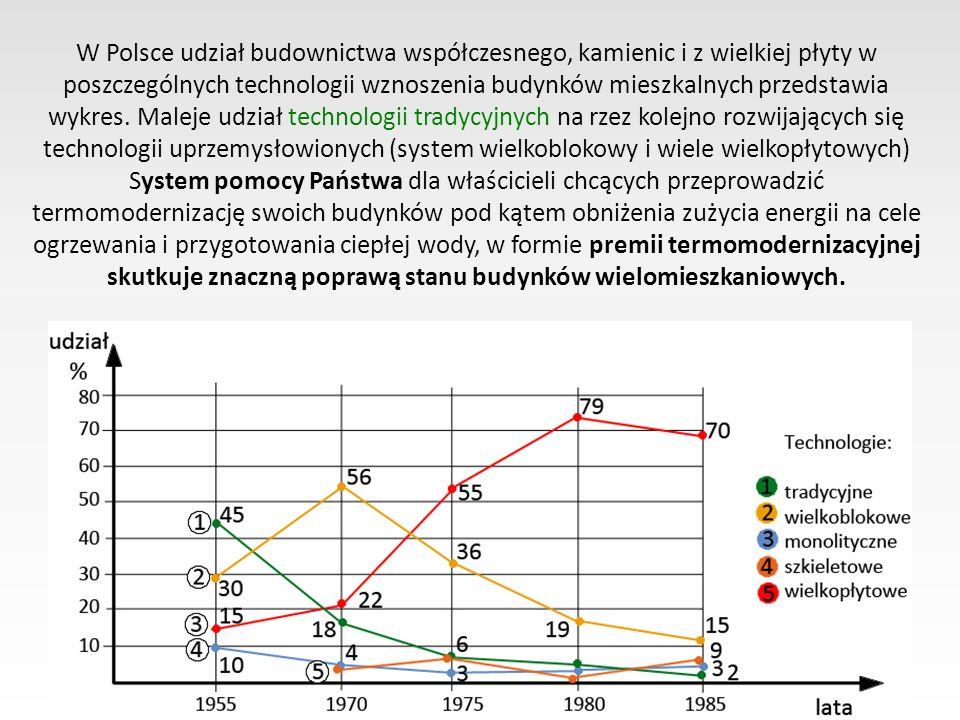 W Polsce udział budownictwa współczesnego, kamienic i z wielkiej płyty w poszczególnych technologii wznoszenia budynków mieszkalnych przedstawia wykre