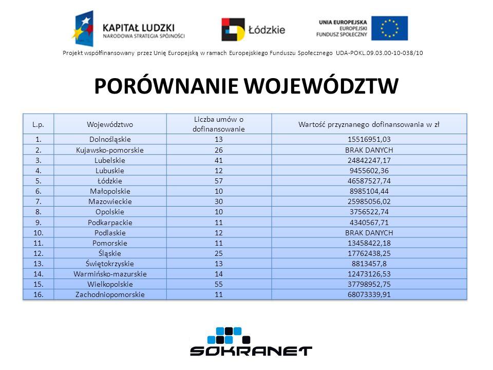 Projekt współfinansowany przez Unię Europejską w ramach Europejskiego Funduszu Społecznego UDA-POKL.09.03.00-10-038/10 PORÓWNANIE WOJEWÓDZTW