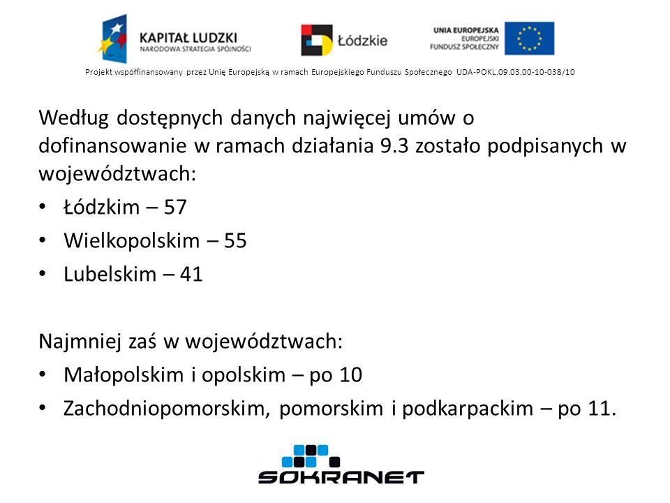Według dostępnych danych najwięcej umów o dofinansowanie w ramach działania 9.3 zostało podpisanych w województwach: Łódzkim – 57 Wielkopolskim – 55 Lubelskim – 41 Najmniej zaś w województwach: Małopolskim i opolskim – po 10 Zachodniopomorskim, pomorskim i podkarpackim – po 11.