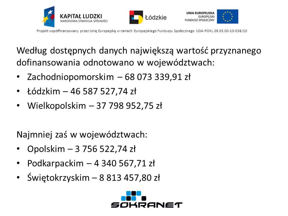 Według dostępnych danych największą wartość przyznanego dofinansowania odnotowano w województwach: Zachodniopomorskim – 68 073 339,91 zł Łódzkim – 46 587 527,74 zł Wielkopolskim – 37 798 952,75 zł Najmniej zaś w województwach: Opolskim – 3 756 522,74 zł Podkarpackim – 4 340 567,71 zł Świętokrzyskim – 8 813 457,80 zł Projekt współfinansowany przez Unię Europejską w ramach Europejskiego Funduszu Społecznego UDA-POKL.09.03.00-10-038/10