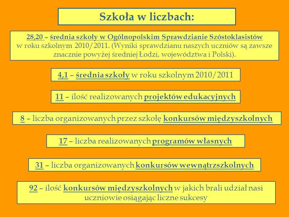 Szkoła w liczbach: 4,1 – średnia szkoły w roku szkolnym 2010/2011 92 – ilość konkursów międzyszkolnych w jakich brali udział nasi uczniowie osiągając