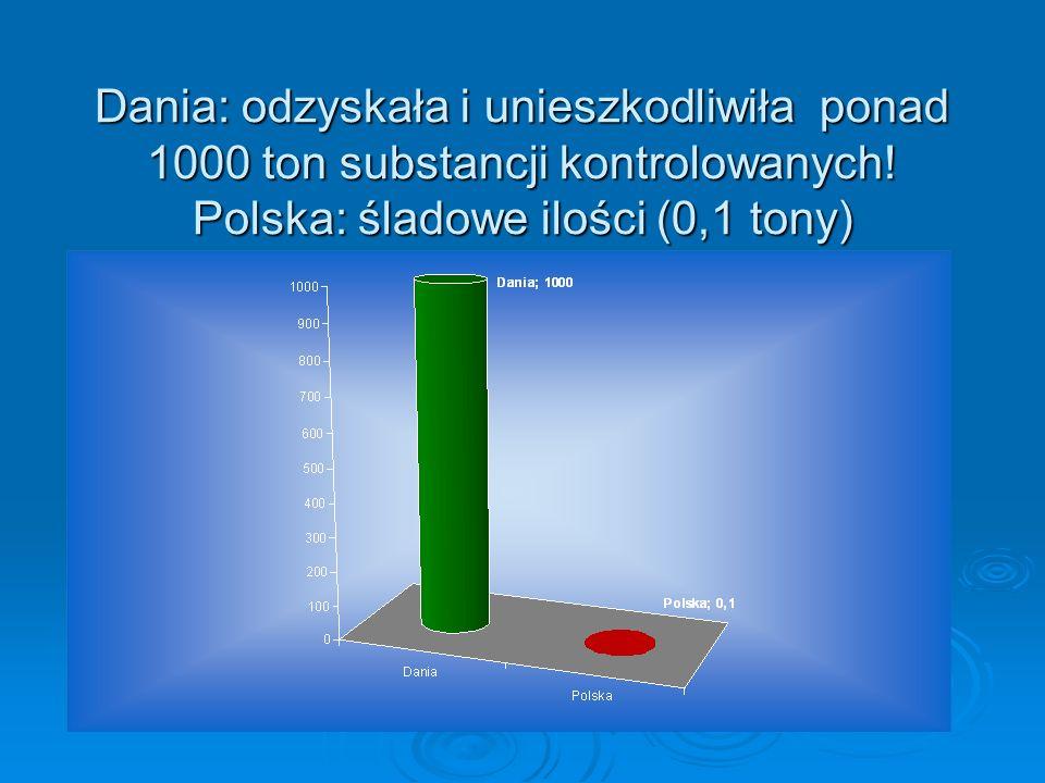 Dania: odzyskała i unieszkodliwiła ponad 1000 ton substancji kontrolowanych.