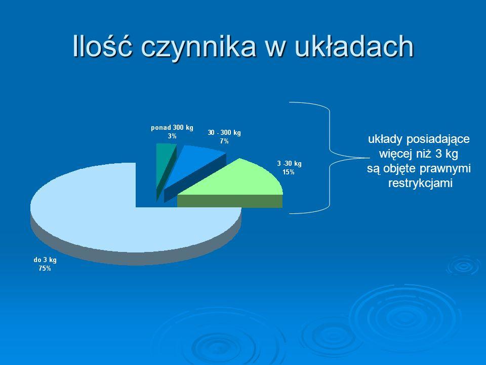 Ilość czynnika w układach układy posiadające więcej niż 3 kg są objęte prawnymi restrykcjami