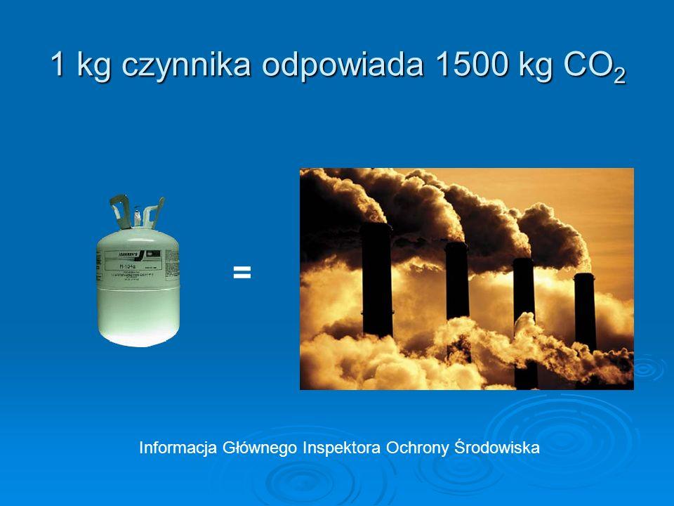 1 kg czynnika odpowiada 1500 kg CO 2 = Informacja Głównego Inspektora Ochrony Środowiska
