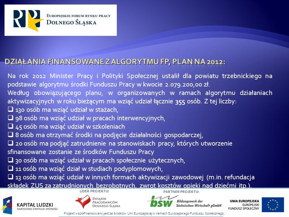 Projekt współfinansowany jest ze środków Unii Europejskiej w ramach Europejskiego Funduszu Społecznego. LIDER PROJEKTU: PARTNER PROJEKTU: Na rok 2012
