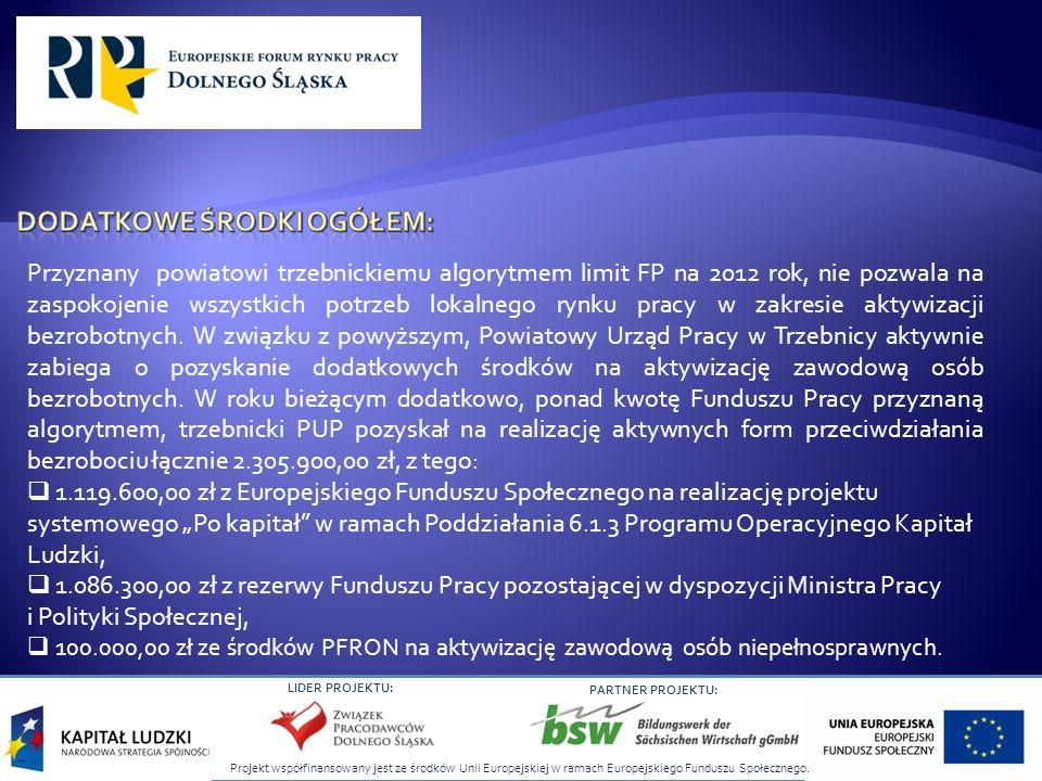 Projekt współfinansowany jest ze środków Unii Europejskiej w ramach Europejskiego Funduszu Społecznego. LIDER PROJEKTU: PARTNER PROJEKTU: Przyznany po
