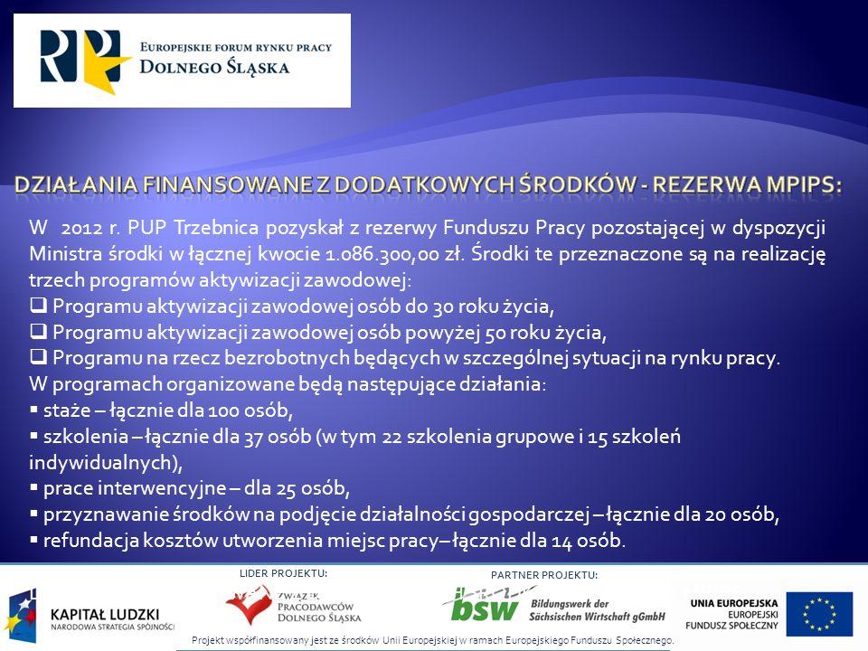Projekt współfinansowany jest ze środków Unii Europejskiej w ramach Europejskiego Funduszu Społecznego. LIDER PROJEKTU: PARTNER PROJEKTU: W 2012 r. PU