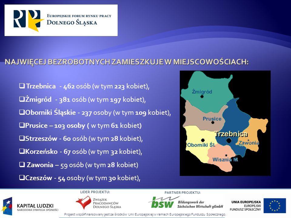 Projekt współfinansowany jest ze środków Unii Europejskiej w ramach Europejskiego Funduszu Społecznego. LIDER PROJEKTU: PARTNER PROJEKTU: Trzebnica -