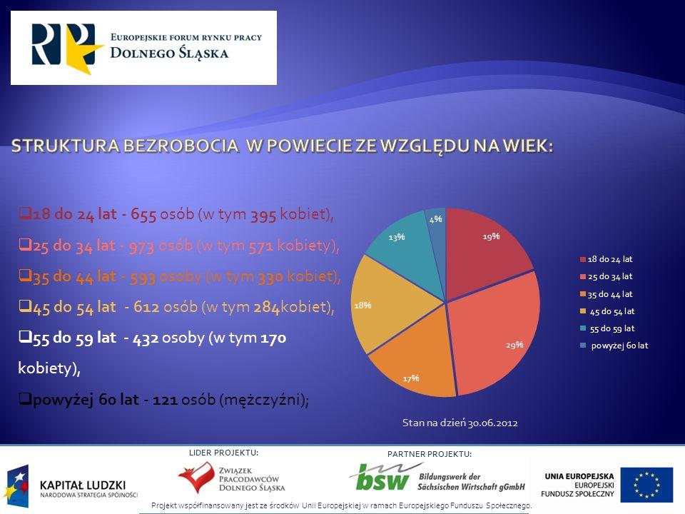 Projekt współfinansowany jest ze środków Unii Europejskiej w ramach Europejskiego Funduszu Społecznego. LIDER PROJEKTU: PARTNER PROJEKTU: 18 do 24 lat
