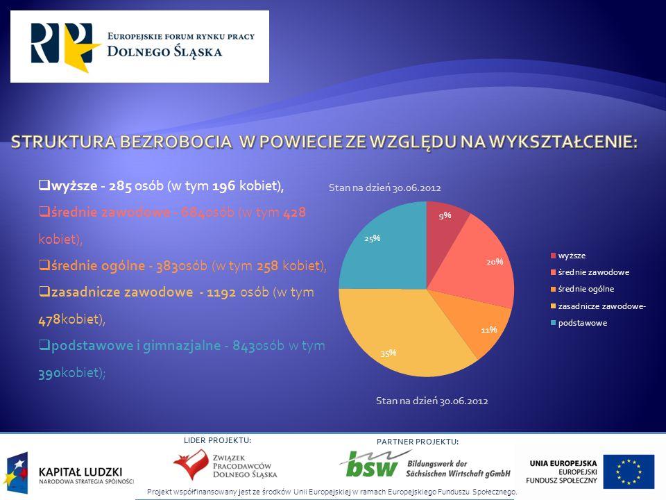 Projekt współfinansowany jest ze środków Unii Europejskiej w ramach Europejskiego Funduszu Społecznego. LIDER PROJEKTU: PARTNER PROJEKTU: wyższe - 285