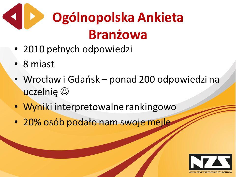 Ogólnopolska Ankieta Branżowa 2010 pełnych odpowiedzi 8 miast Wrocław i Gdańsk – ponad 200 odpowiedzi na uczelnię Wyniki interpretowalne rankingowo 20% osób podało nam swoje mejle