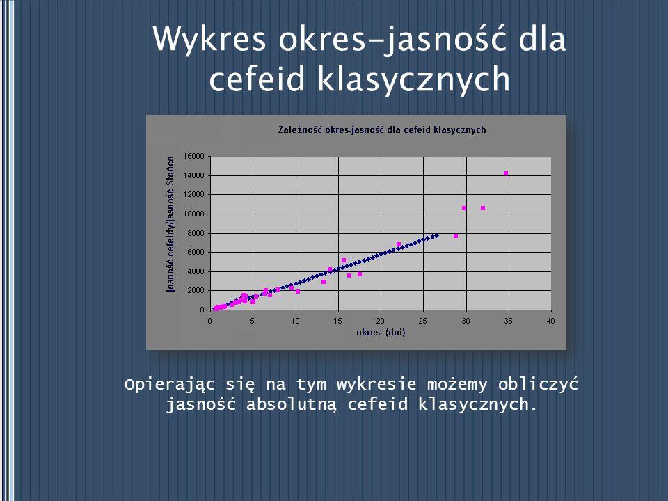 Wykres okres-jasność dla cefeid klasycznych Opierając się na tym wykresie możemy obliczyć jasność absolutną cefeid klasycznych.