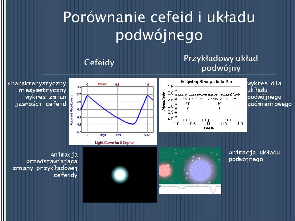 Porównanie cefeid i układu podwójnego Przykładowy układ podwójny Cefeidy Charakterystyczny niesymetryczny wykres zmian jasności cefeid Animacja przeds