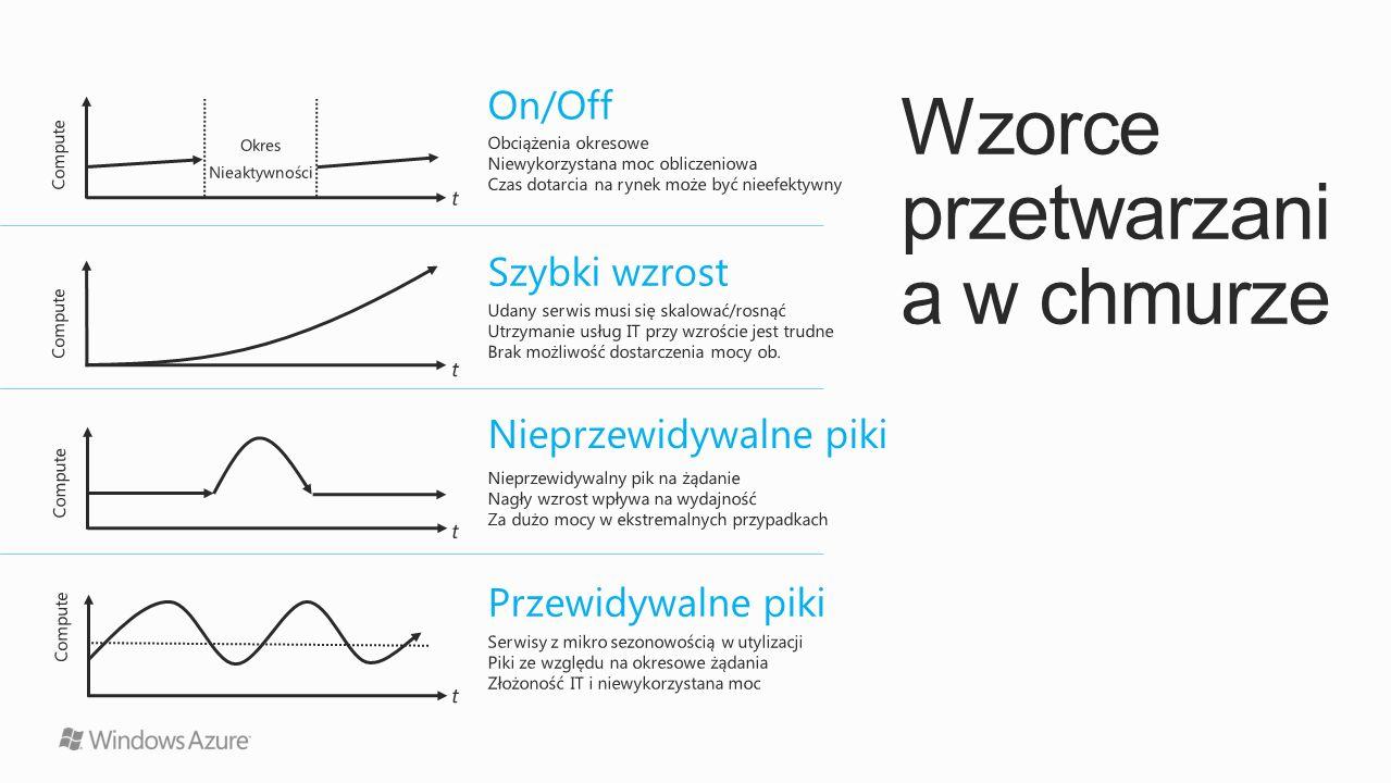http://github.com/windowsazure Open source