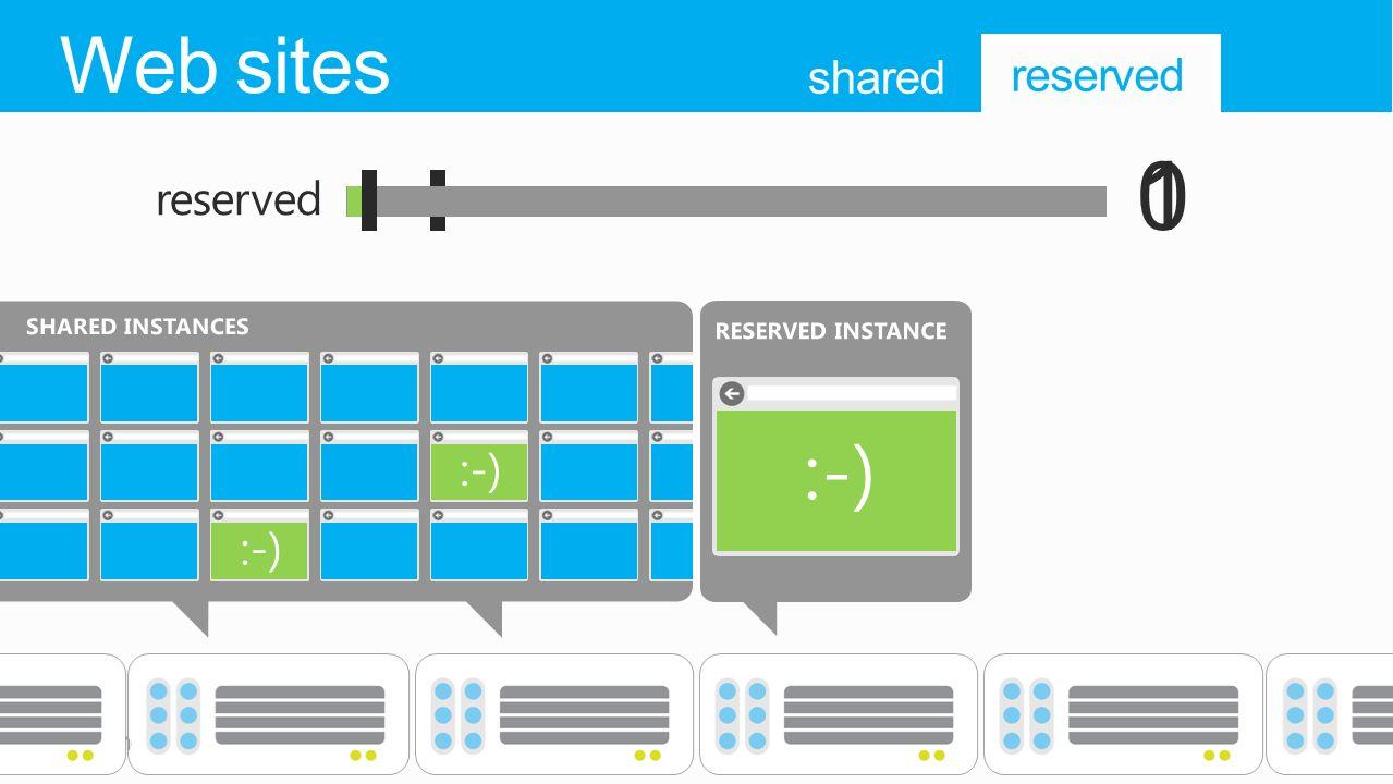 SHARED INSTANCES 1 shared reserved RESERVED INSTANCE 0 reserved Web sites