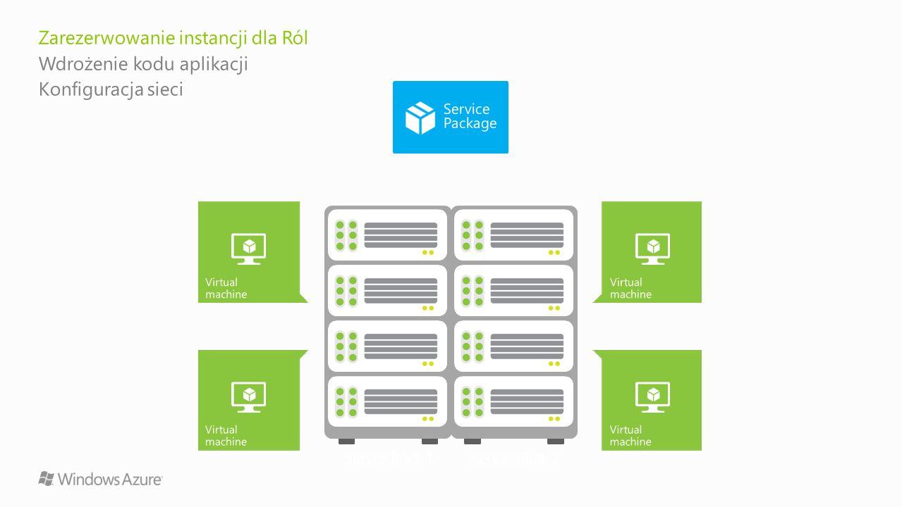 Server Rack 1Server Rack 2 Virtual machine Zarezerwowanie instancji dla Ról Wdrożenie kodu aplikacji Konfiguracja sieci Virtual machine