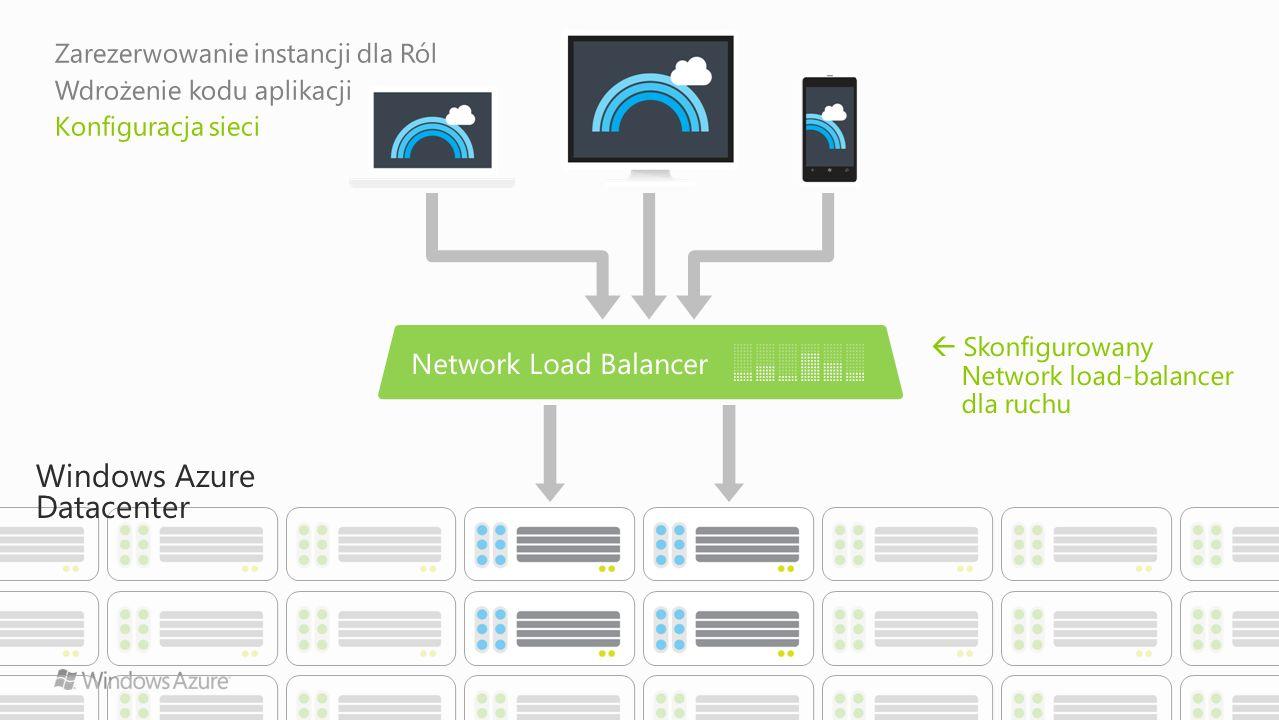 Windows Azure Datacenter Skonfigurowany Network load-balancer dla ruchu Zarezerwowanie instancji dla Ról Wdrożenie kodu aplikacji Konfiguracja sieci