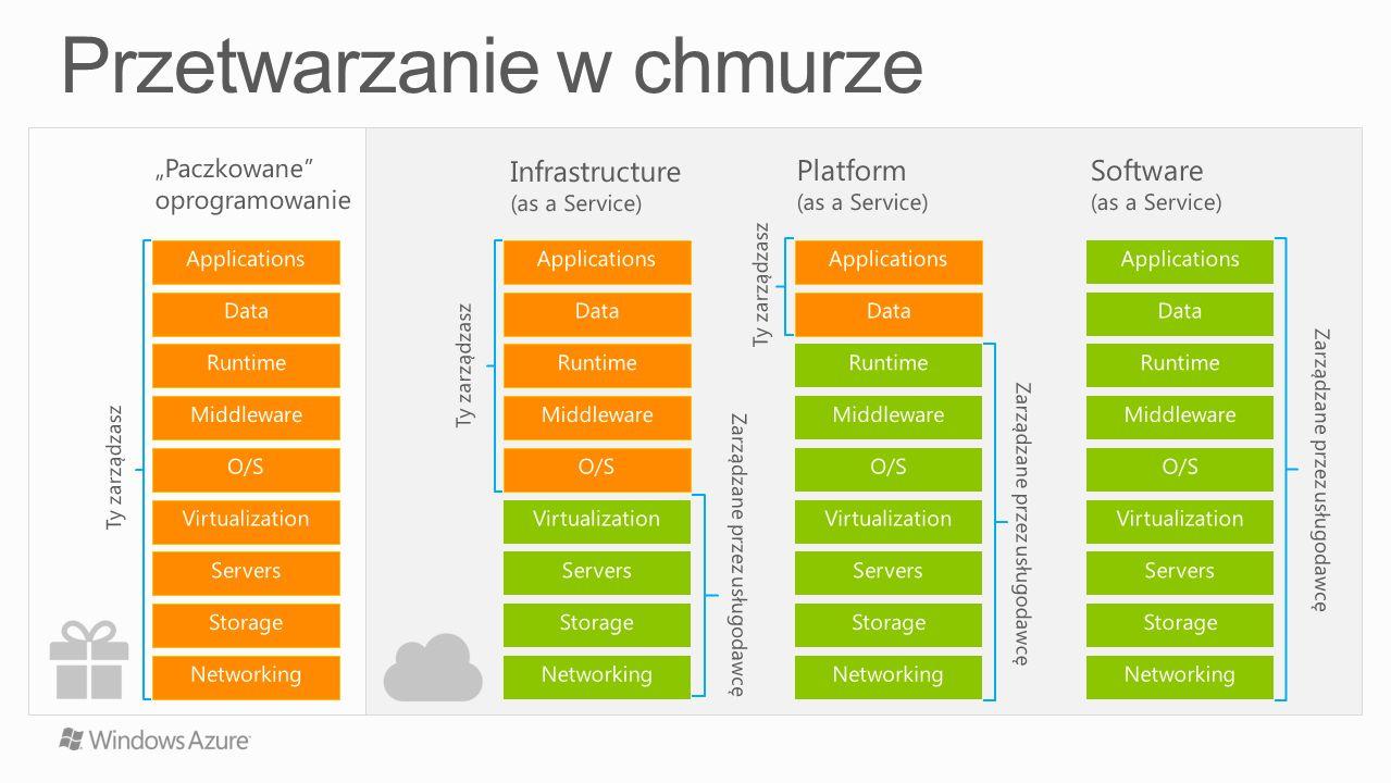 Paczkowane oprogramowanie Storage Servers Networking O/S Middleware Virtualization Data Applications Runtime Ty zarządzasz Infrastructure (as a Servic