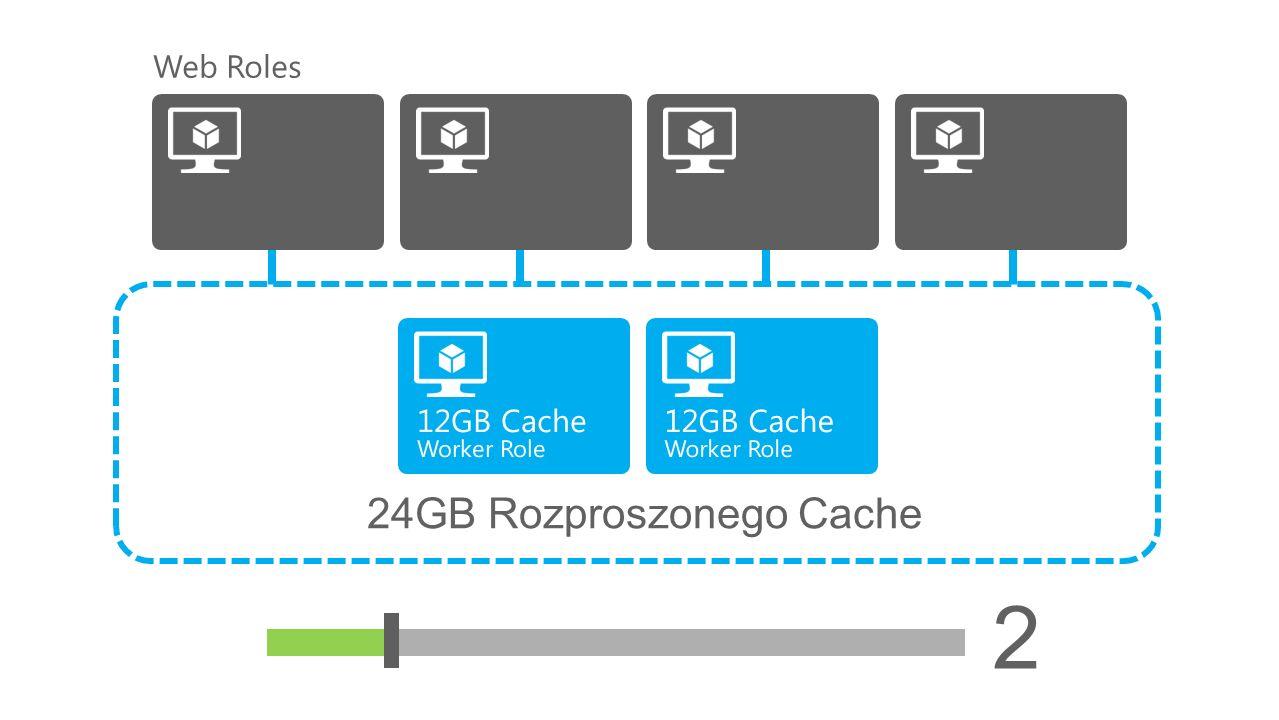 24GB Rozproszonego Cache Web Roles 2