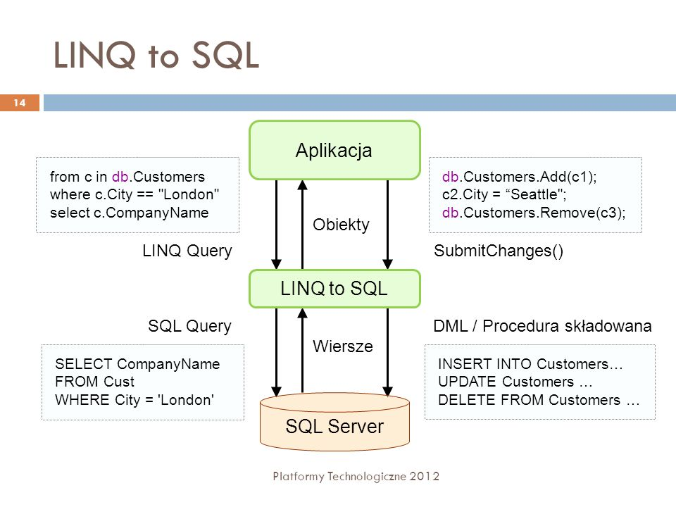 LINQ to SQL Platformy Technologiczne 2012 14 SQL Server LINQ to SQL from c in db.Customers where c.City ==