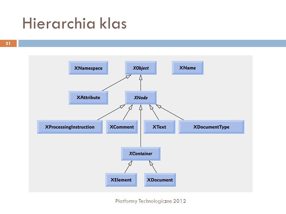 Hierarchia klas Platformy Technologiczne 2012 21