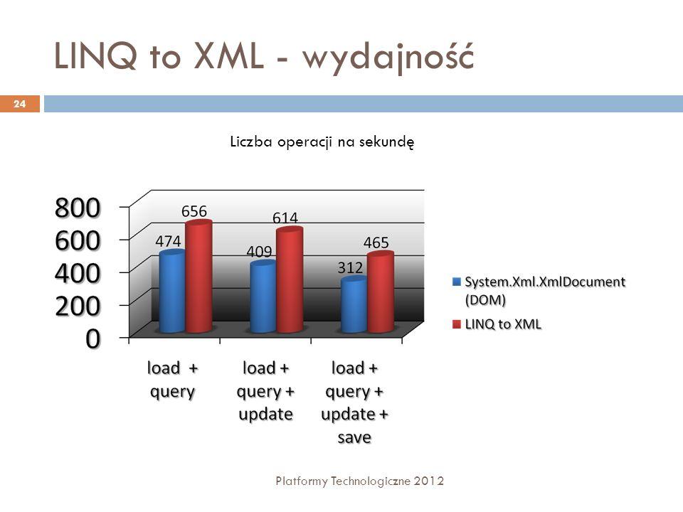 LINQ to XML - wydajność Platformy Technologiczne 2012 24 Liczba operacji na sekundę