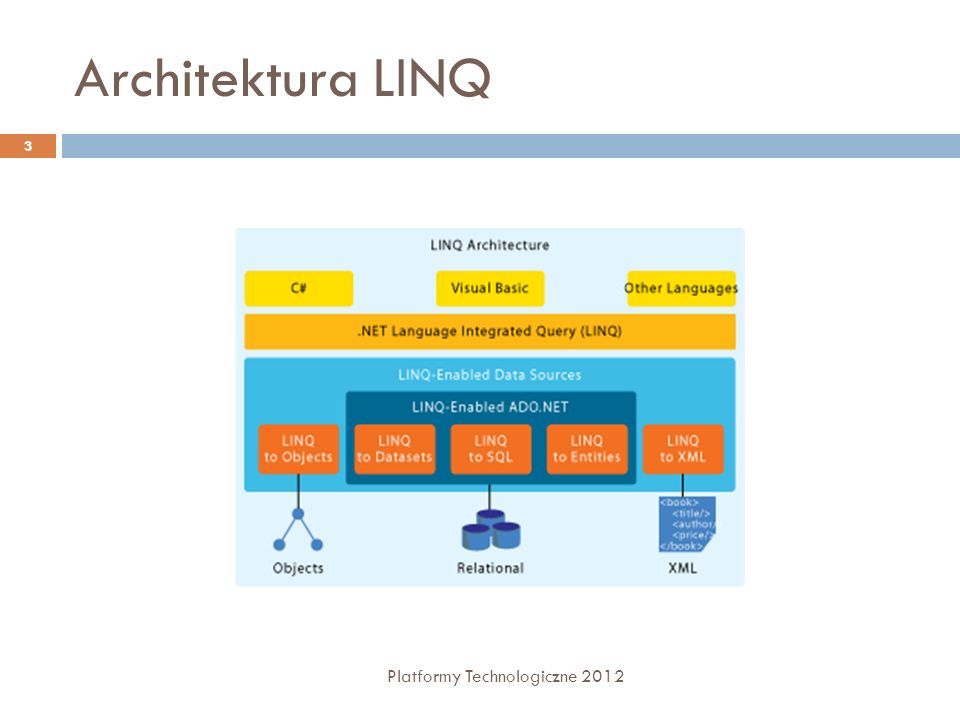 LINQ to SQL Platformy Technologiczne 2012 14 SQL Server LINQ to SQL from c in db.Customers where c.City == London select c.CompanyName LINQ Query SQL Query SELECT CompanyName FROM Cust WHERE City = London Wiersze Obiekty SubmitChanges() DML / Procedura składowana db.Customers.Add(c1); c2.City = Seattle ; db.Customers.Remove(c3); INSERT INTO Customers… UPDATE Customers … DELETE FROM Customers … Aplikacja