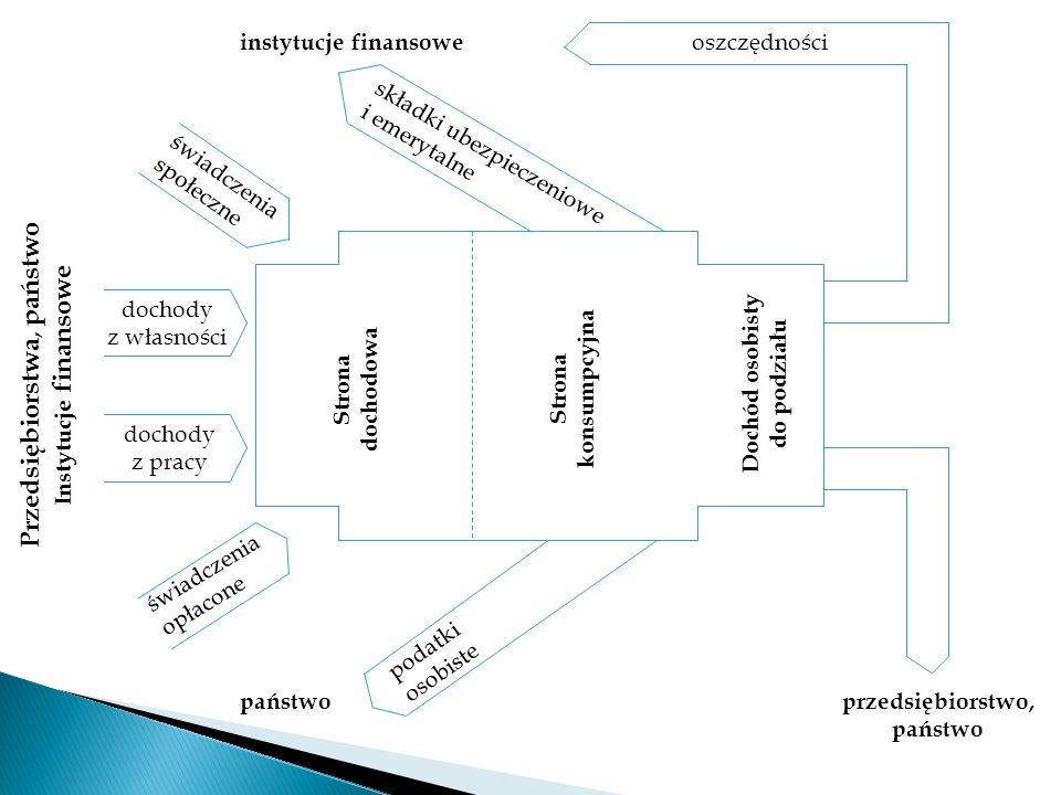 Przedsiębiorstwa, państwo Instytucje finansowe dochody z własności dochody z pracy instytucje finansowe świadczenia społeczne składki ubezpieczeniowe
