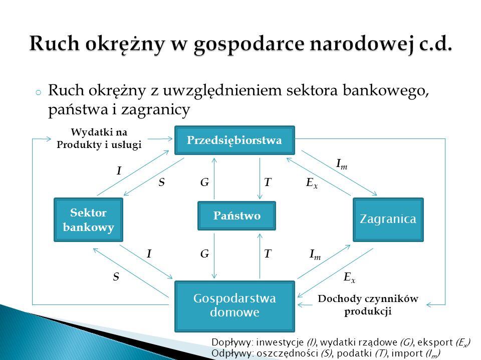 o Ruch okrężny z uwzględnieniem sektora bankowego, państwa i zagranicy Przedsiębiorstwa Gospodarstwa domowe Państwo Sektor bankowy Zagranica Dochody c