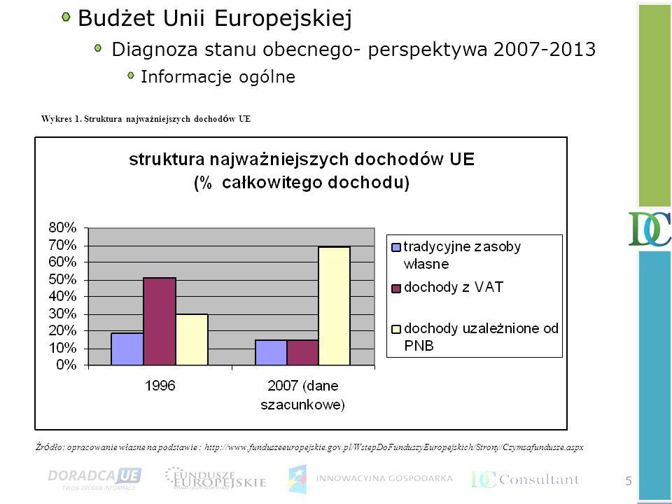 W celu jak najefektywniejszego podziału środków pomocowych, obszar Unii Europejskiej został podzielony na mniejsze obszary- Nomenclature of Units for Territorial Statistics (NUTS).