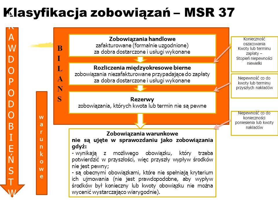 Klasyfikacja zobowiązań – MSR 37 Zobowiązania handlowe zafakturowane (formalnie uzgodnione) za dobra dostarczone i usługi wykonane Rozliczenia międzyo