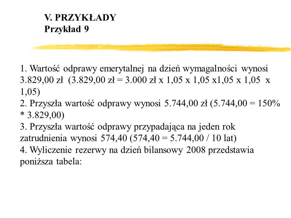 V. PRZYKŁADY Przykład 9 1. Wartość odprawy emerytalnej na dzień wymagalności wynosi 3.829,00 zł (3.829,00 zł = 3.000 zł x 1,05 x 1,05 x1,05 x 1,05 x 1