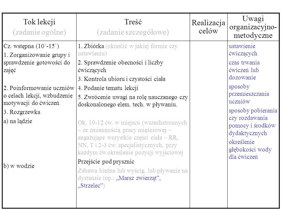 Tok lekcji (zadanie ogólne) Treść (zadanie szczegółowe) Realizacja celów Uwagi organizacyjno- metodyczne Cz.