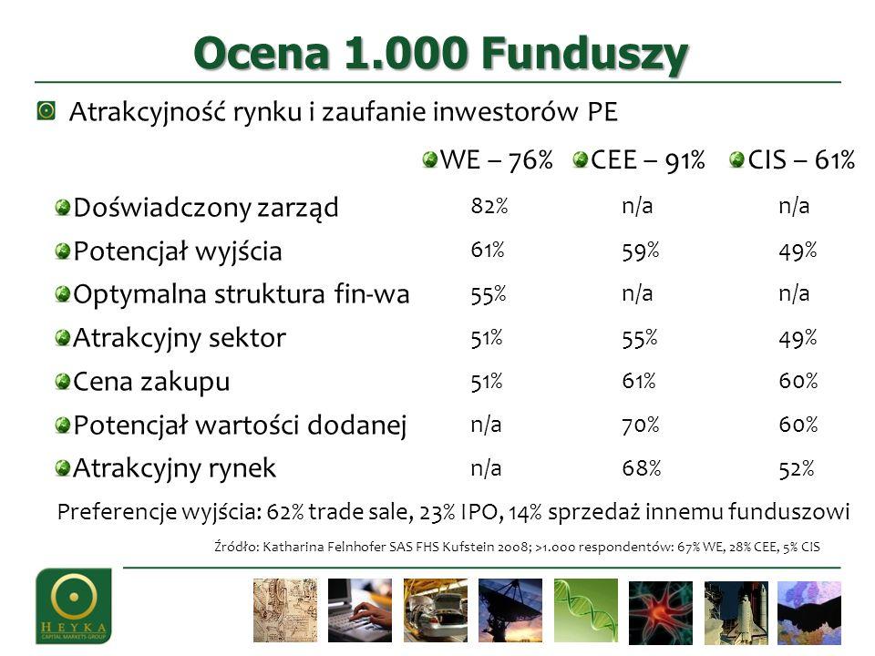 Atrakcyjność rynku i zaufanie inwestorów PE Ocena 1.000 Funduszy Źródło: Katharina Felnhofer SAS FHS Kufstein 2008; >1.000 respondentów: 67% WE, 28% CEE, 5% CIS Doświadczony zarząd Potencjał wyjścia Optymalna struktura fin-wa Atrakcyjny sektor Cena zakupu Potencjał wartości dodanej Atrakcyjny rynek WE – 76% 82% 61% 55% 51% n/a CEE – 91% n/a 59% n/a 55% 61% 70% 68% CIS – 61% n/a 49% n/a 49% 60% 52% Preferencje wyjścia: 62% trade sale, 23% IPO, 14% sprzedaż innemu funduszowi