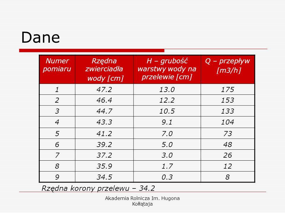 Akademia Rolnicza Im. Hugona Kołłątaja Dane Numer pomiaru Rzędna zwierciadła wody [cm] H – grubość warstwy wody na przelewie [cm] Q – przepływ [m3/h]