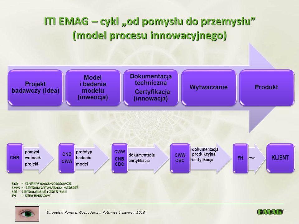 Europejski Kongres Gospodarczy, Katowice 1 czerwca 2010 ITI EMAG – cykl od pomysłu do przemysłu (model procesu innowacyjnego) Projekt badawczy (idea)