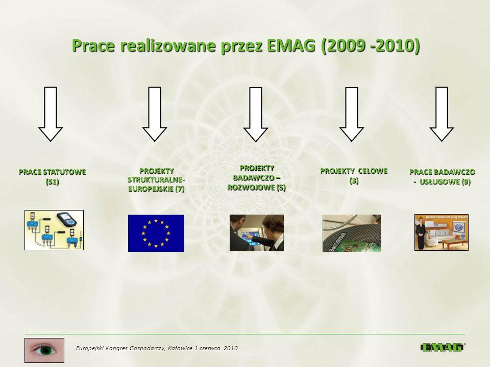 Prace realizowane przez EMAG (2009 -2010) PRACE STATUTOWE (51) PROJEKTY STRUKTURALNE- EUROPEJSKIE (7) PROJEKTY BADAWCZO – ROZWOJOWE (5) PROJEKTY CELOW