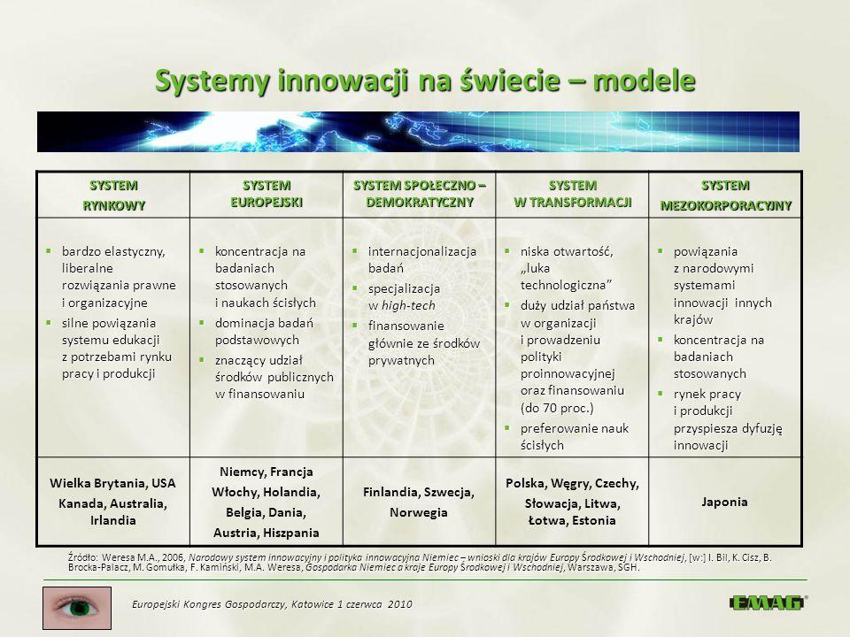 Europejski Kongres Gospodarczy, Katowice 1 czerwca 2010 Systemy innowacji na świecie – modele SYSTEMRYNKOWY SYSTEM EUROPEJSKI SYSTEM SPOŁECZNO – DEMOK