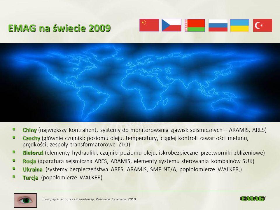 Europejski Kongres Gospodarczy, Katowice 1 czerwca 2010 EMAG na świecie 2009 Chiny Chiny (największy kontrahent, systemy do monitorowania zjawisk sejs
