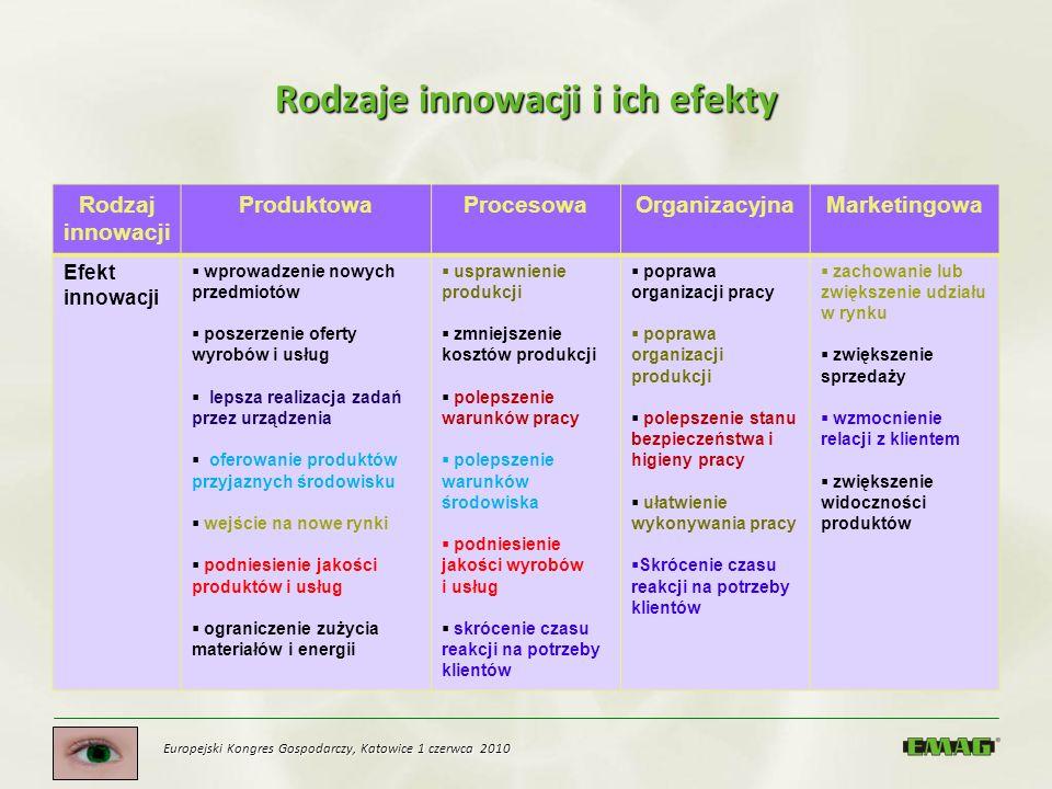 Rodzaje innowacji i ich efekty Rodzaj innowacji ProduktowaProcesowaOrganizacyjnaMarketingowa Efekt innowacji wprowadzenie nowych przedmiotów poszerzen
