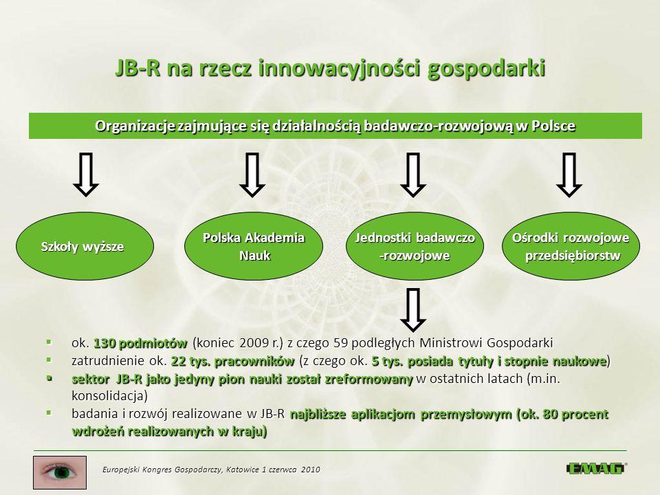 Europejski Kongres Gospodarczy, Katowice 1 czerwca 2010 JB-R na rzecz innowacyjności gospodarki ok. 130 podmiotów (koniec 2009 r.) z czego 59 podległy