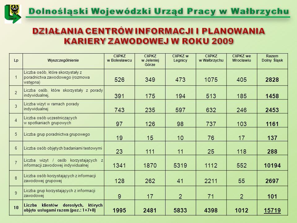 LpWyszczególnienie CIiPKZ w Bolesławcu CIiPKZ w Jeleniej Górze CIiPKZ w Legnicy CIiPKZ w Wałbrzychu CIiPKZ we Wrocławiu Razem Dolny Śląsk 1 Liczba osób, które skorzystały z poradnictwa zawodowego (rozmowa wstępna) 52634947310754052828 2 Liczba osób, które skorzystały z porady indywidualnej, 3911751945131851458 3 Liczba wizyt w ramach porady indywidualnej 7432355976322462453 4 Liczba osób uczestniczących w spotkaniach grupowych 97126987371031161 5Liczba grup poradnictwa grupowego 1915107617137 6Liczba osób objętych badaniami testowymi 231111125118288 7 Liczba wizyt / osób korzystających z informacji zawodowej indywidualnej 134118705319111255210194 8 Liczba osób korzystających z informacji zawodowej grupowej 128262412211552697 9 Liczba grup korzystających z informacji zawodowej 9172712101 10 Liczba klientów dorosłych, których objęto usługami razem (poz.: 1+7+8) 1995248158334398101215719