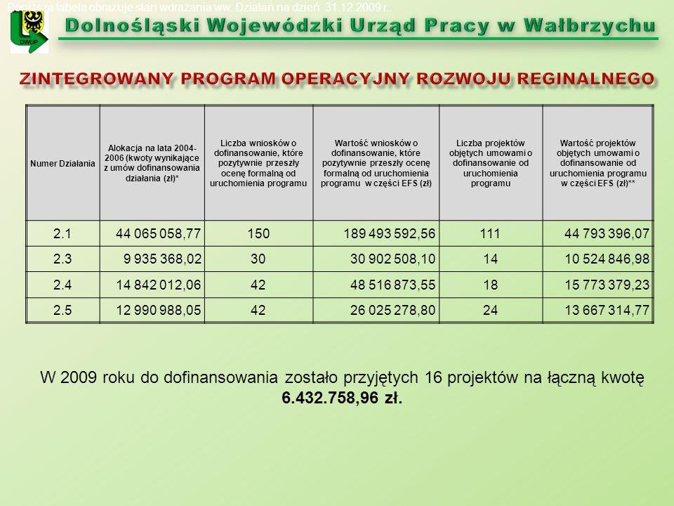 Numer Działania Alokacja na lata 2004- 2006 (kwoty wynikające z umów dofinansowania działania (zł)* Liczba wniosków o dofinansowanie, które pozytywnie przeszły ocenę formalną od uruchomienia programu Wartość wniosków o dofinansowanie, które pozytywnie przeszły ocenę formalną od uruchomienia programu w części EFS (zł) Liczba projektów objętych umowami o dofinansowanie od uruchomienia programu Wartość projektów objętych umowami o dofinansowanie od uruchomienia programu w części EFS (zł)** 2.144 065 058,77150189 493 592,5611144 793 396,07 2.39 935 368,023030 902 508,101410 524 846,98 2.414 842 012,064248 516 873,551815 773 379,23 2.512 990 988,054226 025 278,802413 667 314,77 Poniższa tabela obrazuje stan wdrażania ww.