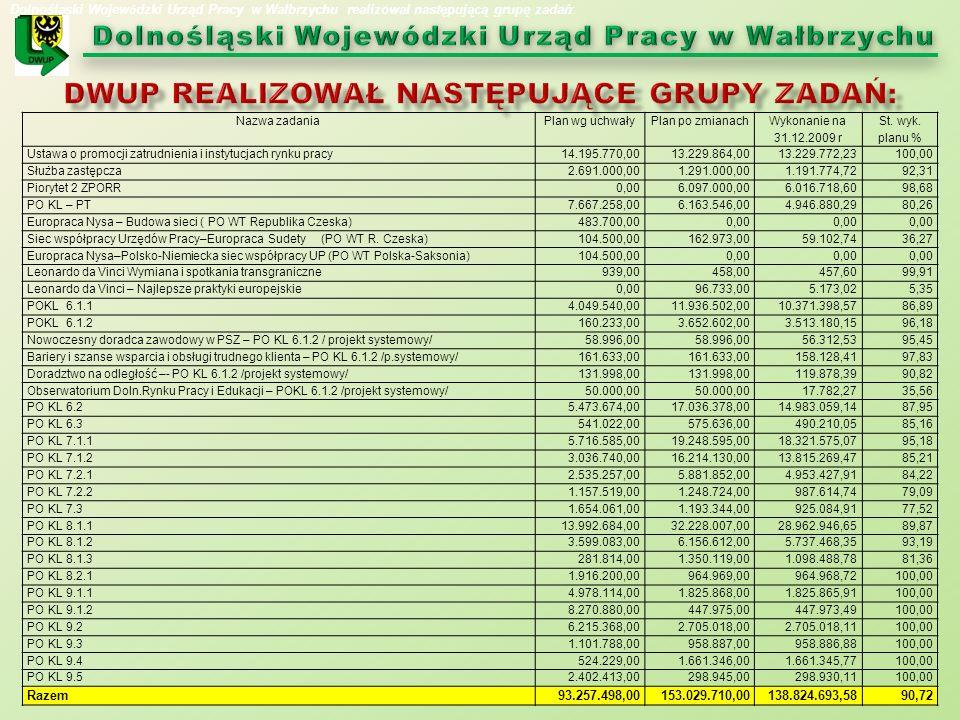 Nazwa zadaniaPlan wg uchwałyPlan po zmianach Wykonanie na 31.12.2009 r St. wyk. planu % Ustawa o promocji zatrudnienia i instytucjach rynku pracy14.19