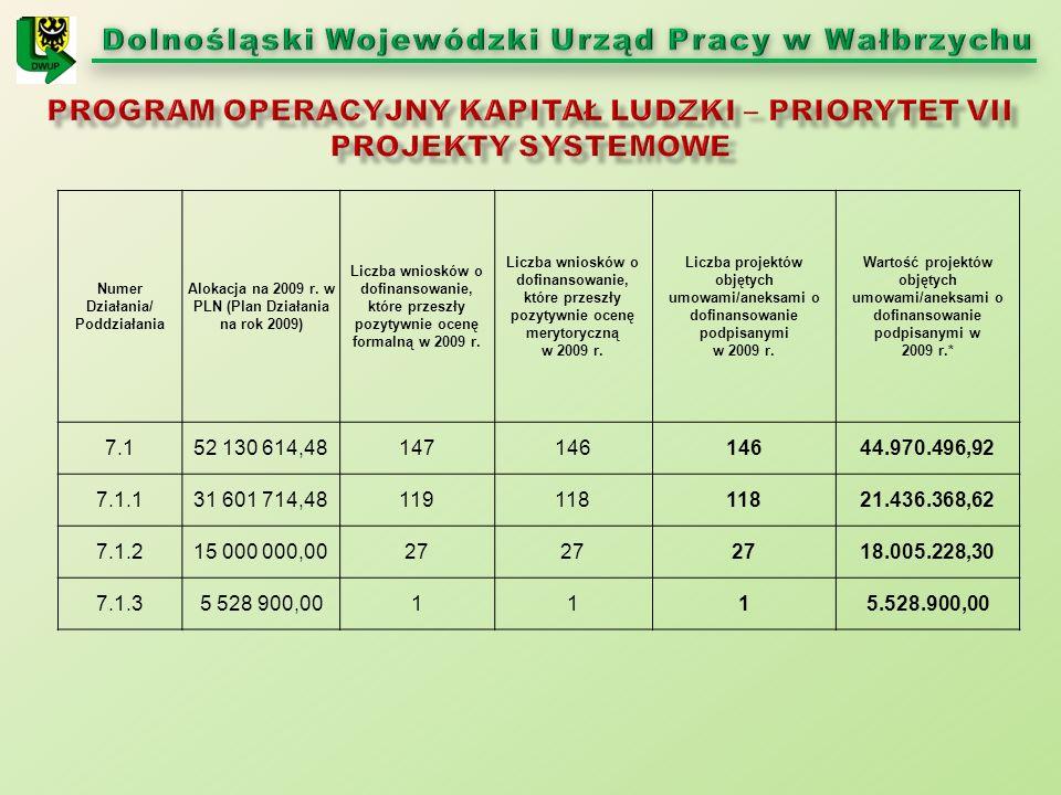 Numer Działania/ Poddziałania Alokacja na 2009 r. w PLN (Plan Działania na rok 2009) Liczba wniosków o dofinansowanie, które przeszły pozytywnie ocenę