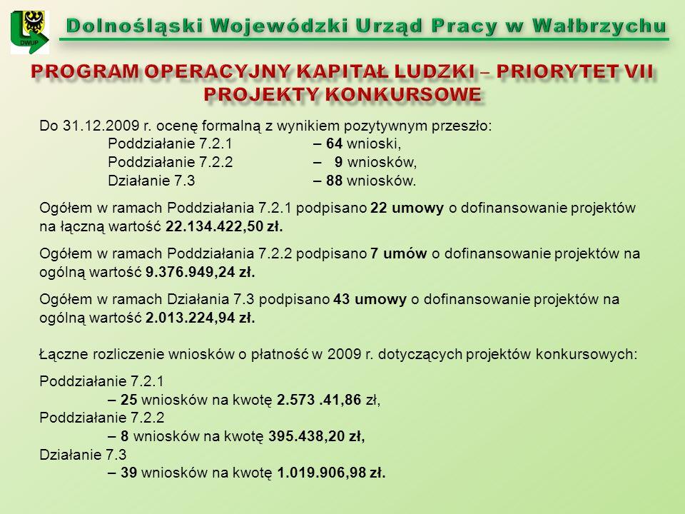 Do 31.12.2009 r. ocenę formalną z wynikiem pozytywnym przeszło: Poddziałanie 7.2.1 – 64 wnioski, Poddziałanie 7.2.2 – 9 wniosków, Działanie 7.3 – 88 w