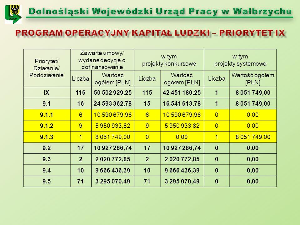 Priorytet/ Działanie/ Poddziałanie Zawarte umowy/ wydane decyzje o dofinansowanie w tym projekty konkursowe w tym projekty systemowe Liczba Wartość og